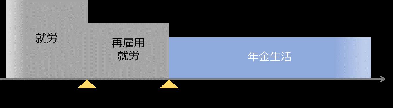 一般的な老後設計モデル