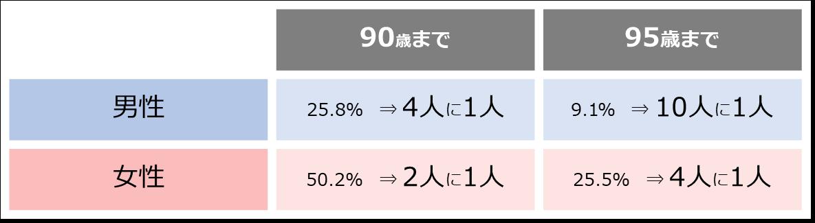 平成29年簡易生命表の概況