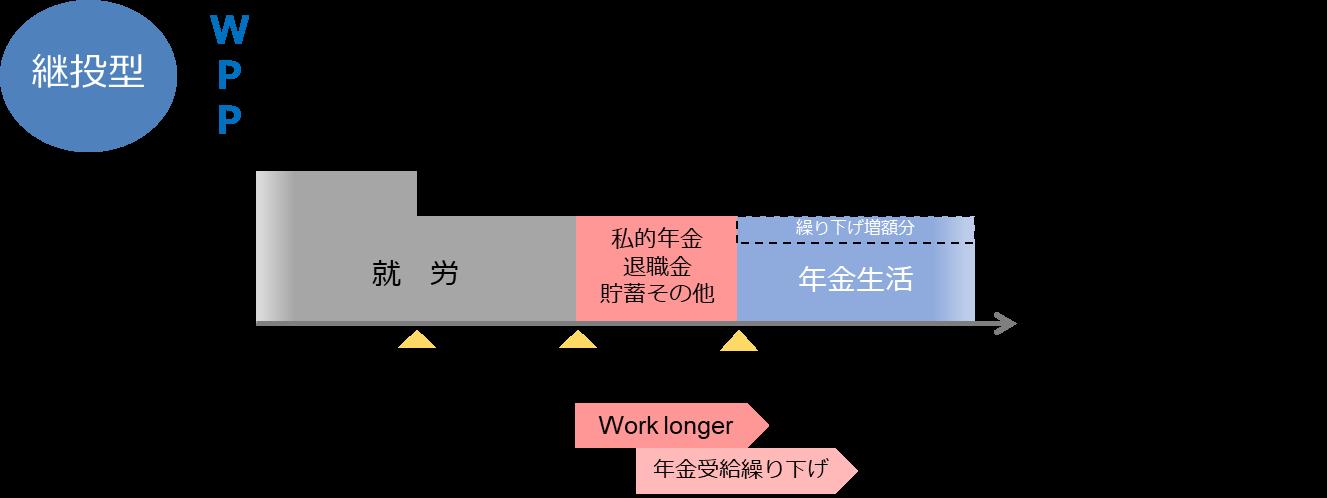 継投モデル