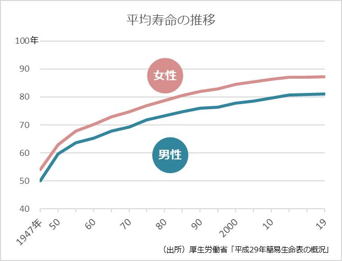 寿命推移 - 「人生100年時代」に向けた老後資金の設計