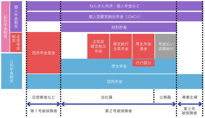 日本の年金制