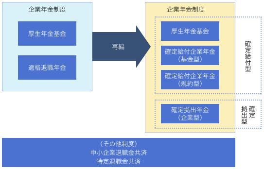 日本の年金制2 - 【解説】適格退職年金と厚生年金基金とはどのような制度であったか?