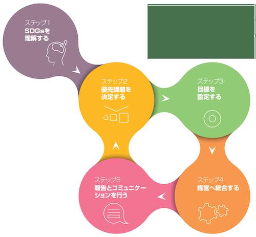 SDGs_Step5-1 - 【SDGs 導入実践】「SDG Compass」を利用した導入のポイント